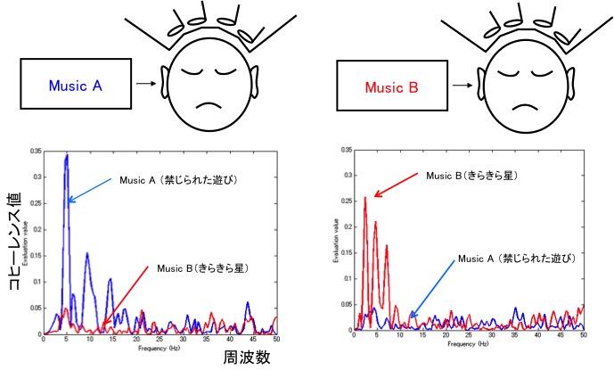コヒーレンス関数を用いた聴覚反応の評価